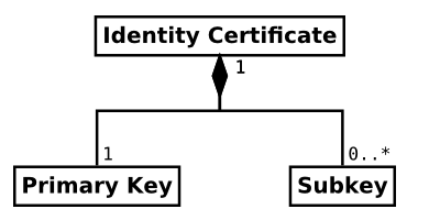 OpenPGP identity certificate and related keys