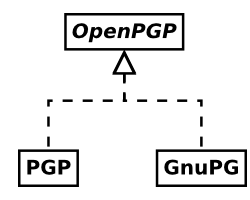 OpenPGP and its major implementations